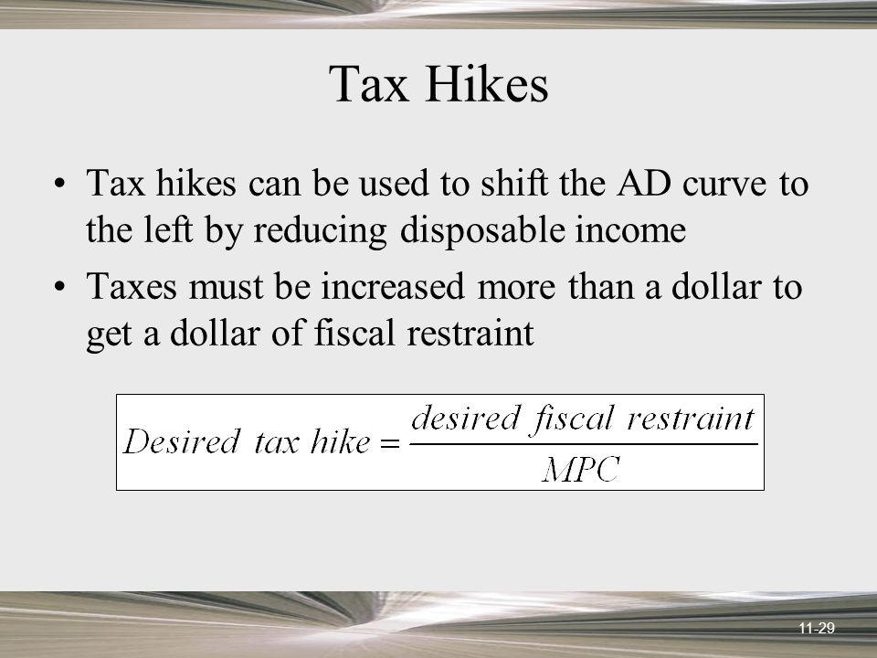11-29 Tax Hikes Tax hikes can be used to shift the AD curve to the left by reducing disposable income Taxes must be increased more than a dollar to get a dollar of fiscal restraint