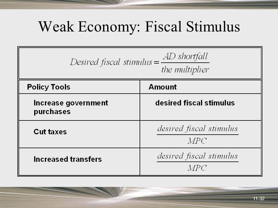 11-32 Weak Economy: Fiscal Stimulus