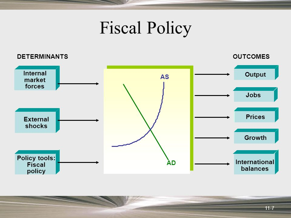 11-7 Fiscal Policy Internal market forces External shocks Policy tools: Fiscal policy Output Jobs Prices Growth International balances DETERMINANTSOUTCOMES AD AS