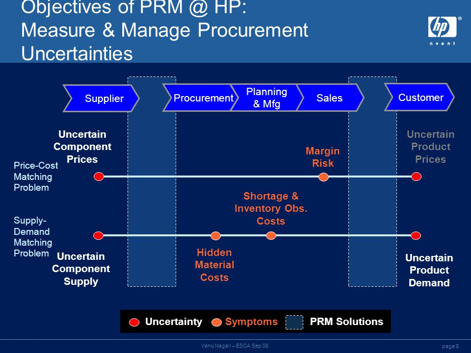 page 6 Venu Nagali – ESCA Sep 06 Objectives of PRM @ HP: Measure & Manage Procurement Uncertainties Procurement Planning & Mfg Sales Customer Supplier Margin Risk Shortage & Inventory Obs.