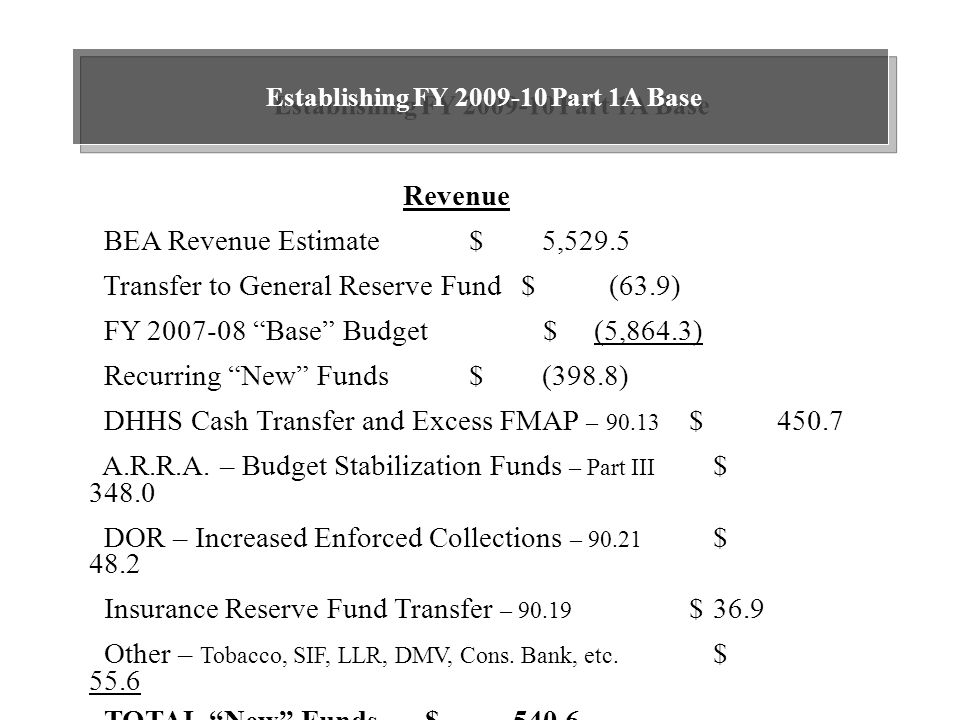 Establishing FY 2009-10 Part 1A Base Revenue BEA Revenue Estimate $ 5,529.5 Transfer to General Reserve Fund$ (63.9) FY 2007-08 Base Budget $ (5,864.3) Recurring New Funds $ (398.8) DHHS Cash Transfer and Excess FMAP – 90.13 $ 450.7 A.R.R.A.