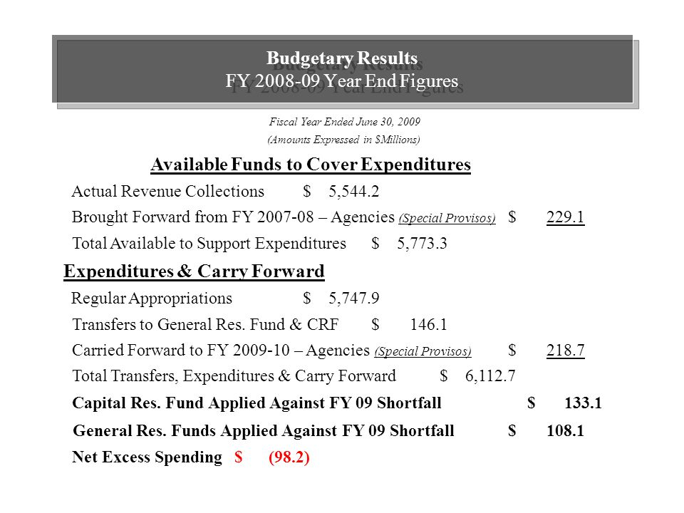 Budgetary Results FY 2008-09 Year End Figures Available Funds to Cover Expenditures Actual Revenue Collections$ 5,544.2 Brought Forward from FY 2007-08 – Agencies (Special Provisos) $ 229.1 Total Available to Support Expenditures $ 5,773.3 Expenditures & Carry Forward Regular Appropriations $ 5,747.9 Transfers to General Res.