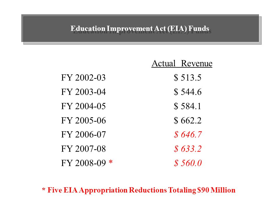 Education Improvement Act (EIA) Funds Actual Revenue FY 2002-03 $ 513.5 FY 2003-04 $ 544.6 FY 2004-05 $ 584.1 FY 2005-06 $ 662.2 FY 2006-07 $ 646.7 FY 2007-08 $ 633.2 FY 2008-09 * $ 560.0 * Five EIA Appropriation Reductions Totaling $90 Million