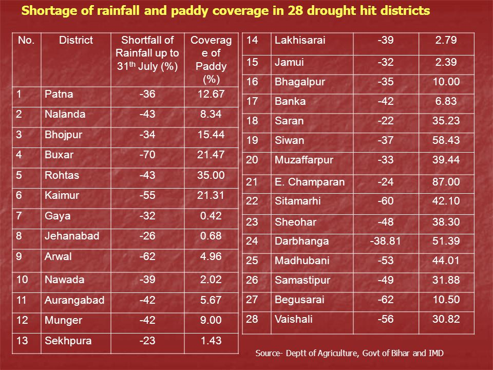 No.DistrictShortfall of Rainfall up to 31 th July (%) Coverag e of Paddy (%) 1Patna-3612.67 2Nalanda-438.34 3Bhojpur-3415.44 4Buxar-7021.47 5Rohtas-4335.00 6Kaimur-5521.31 7Gaya-320.42 8Jehanabad-260.68 9Arwal-624.96 10Nawada-392.02 11Aurangabad-425.67 12Munger-429.00 13Sekhpura-231.43 14Lakhisarai-392.79 15Jamui-322.39 16Bhagalpur-3510.00 17Banka-426.83 18Saran-2235.23 19Siwan-3758.43 20Muzaffarpur-3339.44 21E.