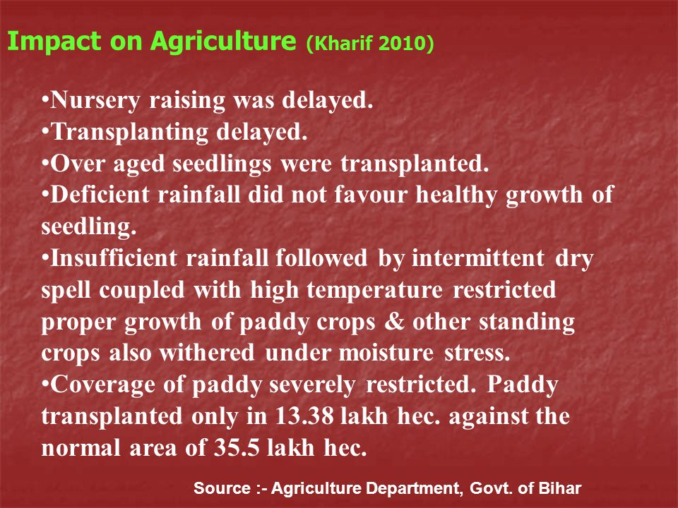 Impact on Agriculture (Kharif 2010) Source :- Agriculture Department, Govt.