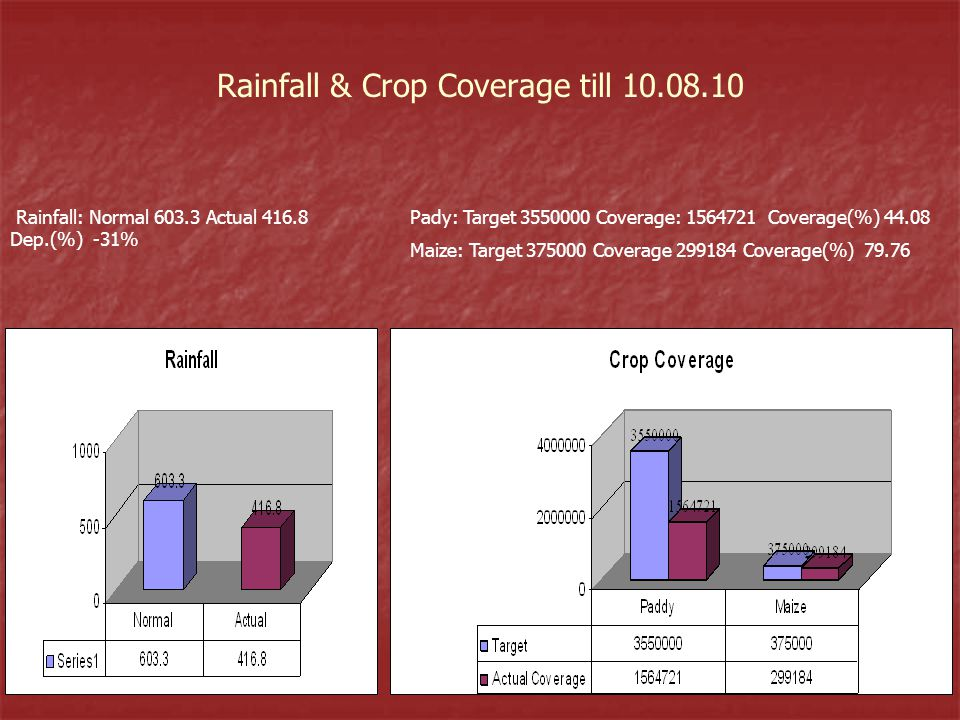 Rainfall & Crop Coverage till 10.08.10 Rainfall: Normal 603.3 Actual 416.8 Dep.(%) -31% Pady: Target 3550000 Coverage: 1564721 Coverage(%) 44.08 Maize: Target 375000 Coverage 299184 Coverage(%) 79.76