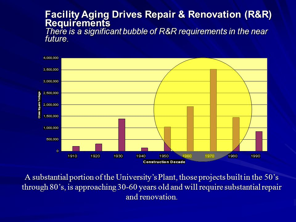Facility Aging Drives Repair & Renovation (R&R) Requirements There is a significant bubble of R&R requirements in the near future.