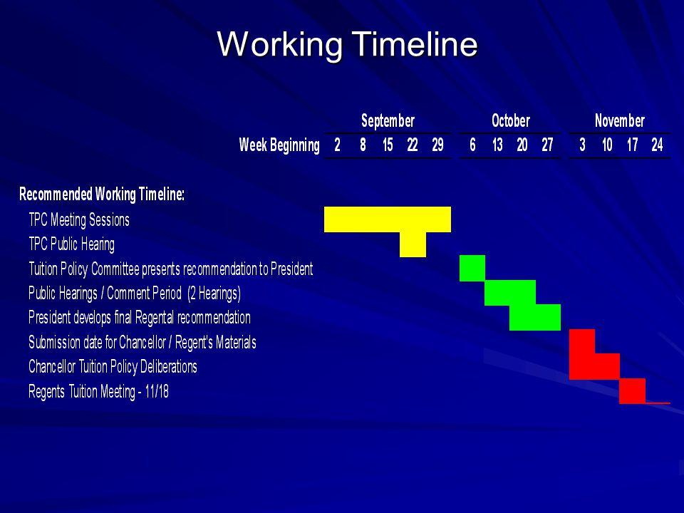 Working Timeline