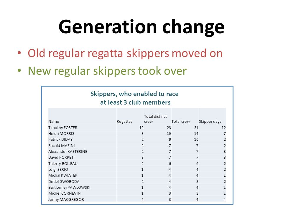 Generation change Old regular regatta skippers moved on New regular skippers took over Skippers, who enabled to race at least 3 club members NameRegattas Total distinct crewTotal crewSkipper days Timothy FOSTER10233112 Helen MORRIS310147 Patrick DIDAY29102 Rachid MAZINI2772 Alexander KASTERINE2773 David PORRET3773 Thierry BOILEAU2662 Luigi SERIO1442 Michal KWIATEK1441 Detlef SWOBODA2482 Bartlomiej PAWLOWSKI1441 Michel CORNEVIN1331 Jenny MACGREGOR4344