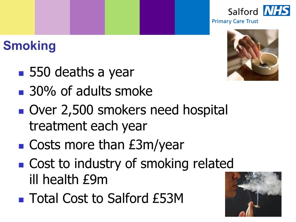 Smoking 550 deaths a year 30% of adults smoke Over 2,500 smokers need hospital treatment each year Costs more than £3m/year Cost to industry of smoking related ill health £9m Total Cost to Salford £53M
