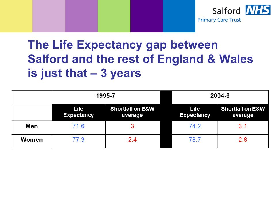 The Life Expectancy gap between Salford and the rest of England & Wales is just that – 3 years 1995-72004-6 Life Expectancy Shortfall on E&W average Life Expectancy Shortfall on E&W average Men71.6374.23.1 Women77.32.478.72.8