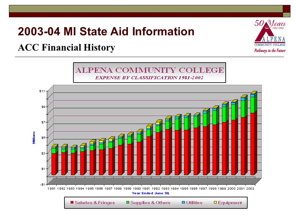 2003-04 MI State Aid Information ACC Financial History