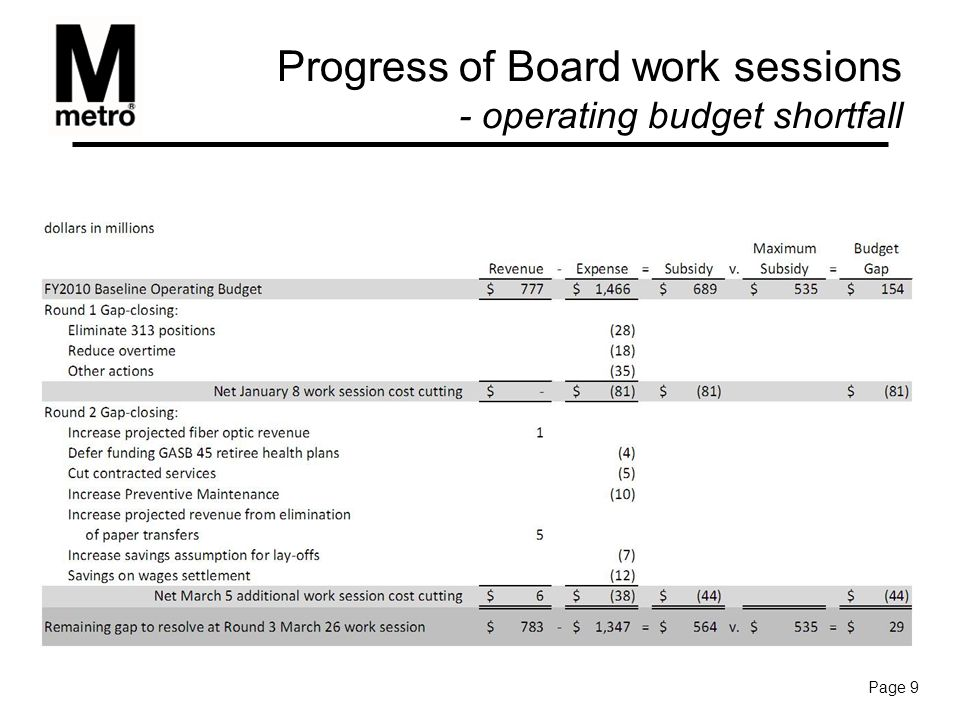 Progress of Board work sessions - operating budget shortfall Page 9