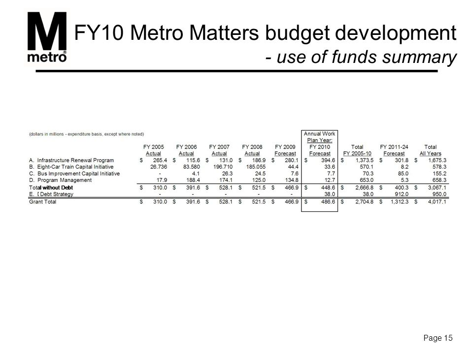 FY10 Metro Matters budget development - use of funds summary Page 15