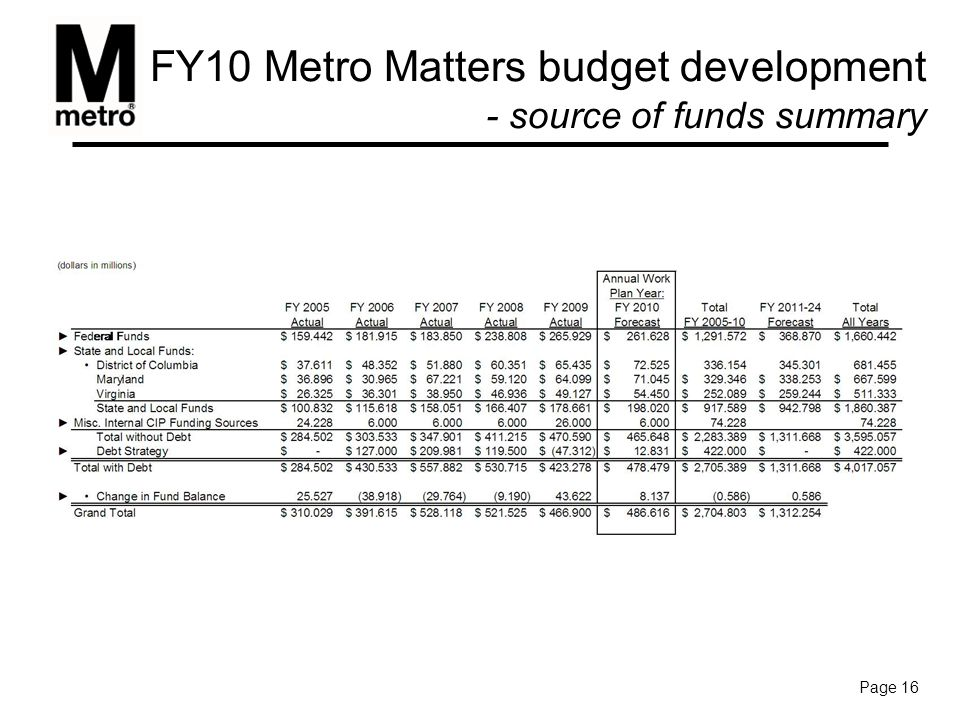 FY10 Metro Matters budget development - source of funds summary Page 16