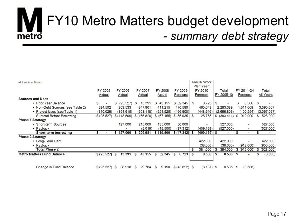 FY10 Metro Matters budget development - summary debt strategy Page 17
