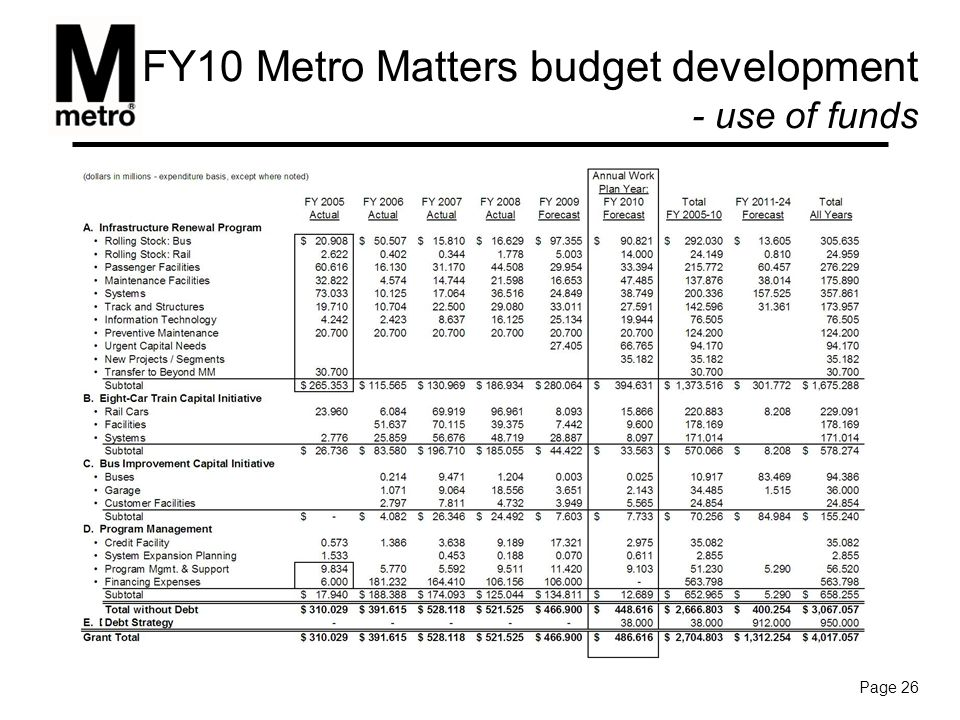 FY10 Metro Matters budget development - use of funds Page 26