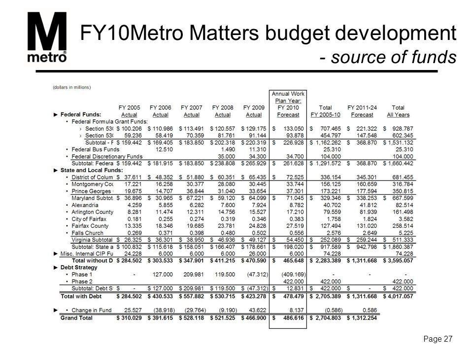 FY10 Metro Matters budget development - debt strategy Page 28