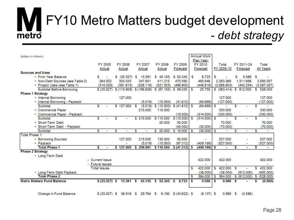 Metro's Stimulus program - approved project list Page 29