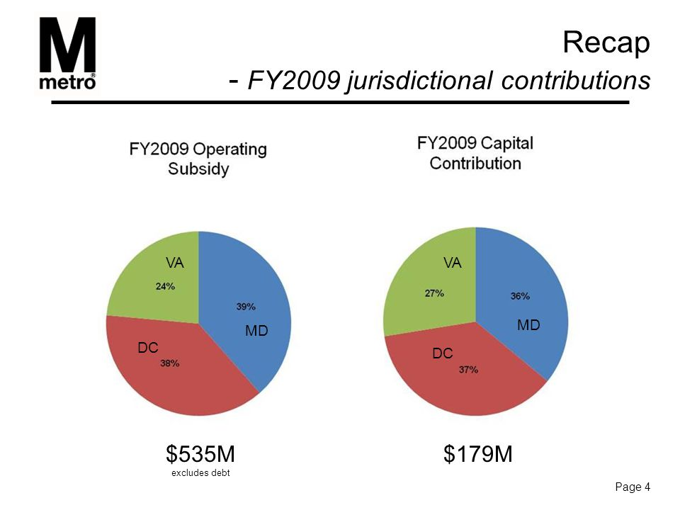 Recap - FY2009 jurisdictional contributions Page 4 $179M$535M excludes debt MD DC VA hide