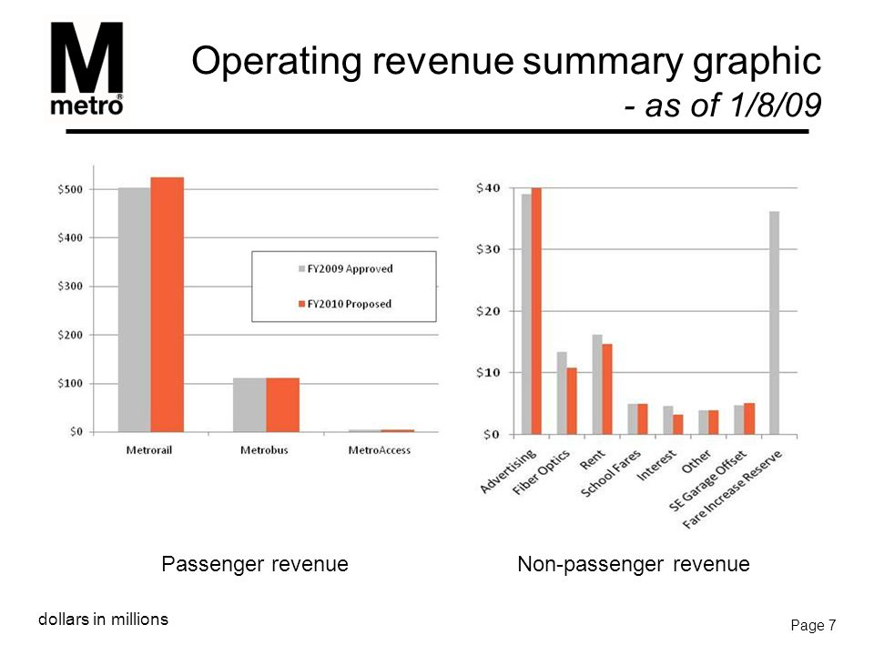 Operating revenue summary graphic - as of 1/8/09 Page 7 Passenger revenueNon-passenger revenue dollars in millions