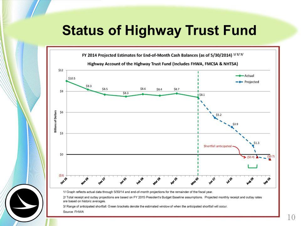 Status of Highway Trust Fund 10