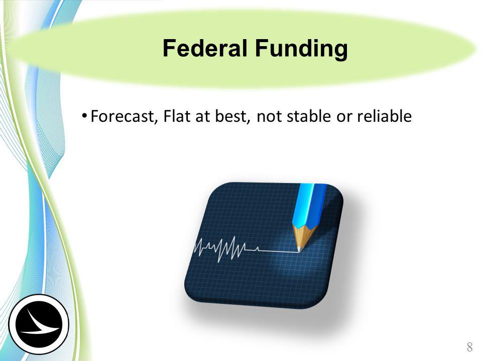 Status of Highway Trust Fund (HTF) 9