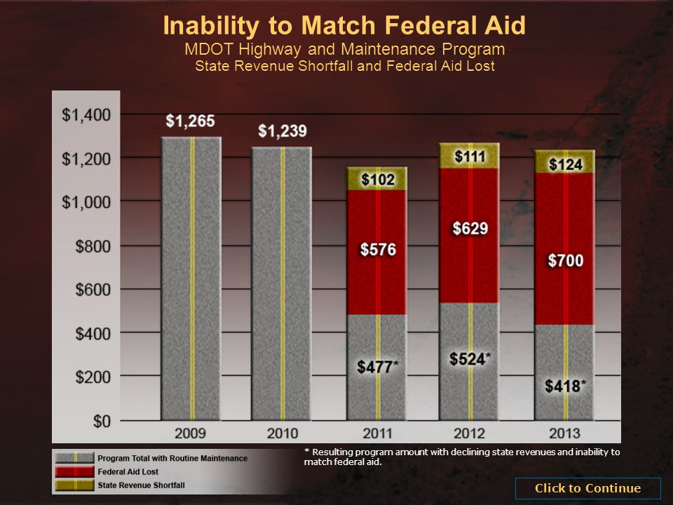 Inability to Match Federal Aid MDOT Highway and Maintenance Program State Revenue Shortfall and Federal Aid Lost * Resulting program amount with declining state revenues and inability to match federal aid.