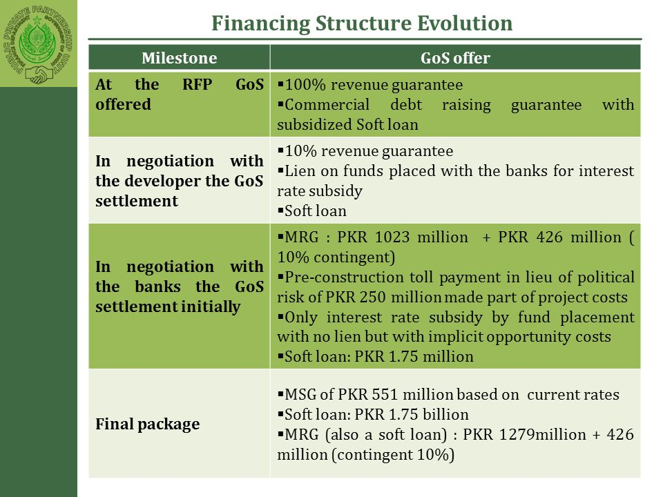 Financing Structure Evolution MilestoneGoS offer At the RFP GoS offered  100% revenue guarantee  Commercial debt raising guarantee with subsidized Soft loan In negotiation with the developer the GoS settlement  10% revenue guarantee  Lien on funds placed with the banks for interest rate subsidy  Soft loan In negotiation with the banks the GoS settlement initially  MRG : PKR 1023 million + PKR 426 million ( 10% contingent)  Pre-construction toll payment in lieu of political risk of PKR 250 million made part of project costs  Only interest rate subsidy by fund placement with no lien but with implicit opportunity costs  Soft loan: PKR 1.75 million Final package  MSG of PKR 551 million based on current rates  Soft loan: PKR 1.75 billion  MRG (also a soft loan) : PKR 1279million + 426 million (contingent 10%)