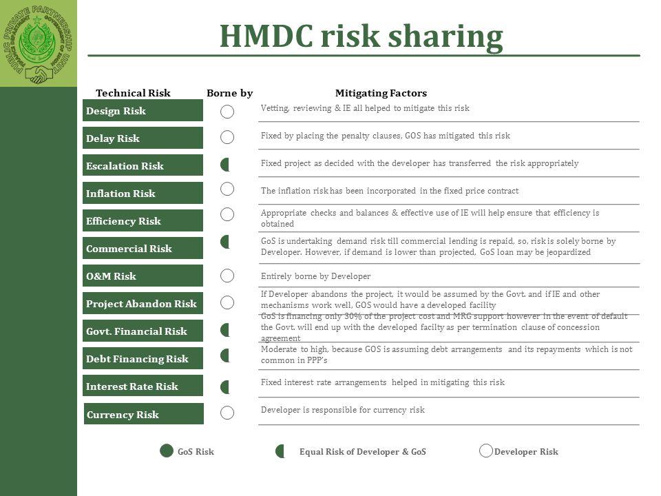 HMDC risk sharing GoS RiskDeveloper RiskEqual Risk of Developer & GoS Technical RiskBorne byMitigating Factors Design Risk Delay Risk Escalation Risk
