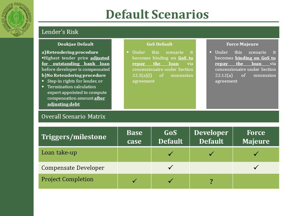 Deokjae Default a)Retendering procedure  Highest tender price adjusted for outstanding bank loan before developer is compensated b)No Retendering pro
