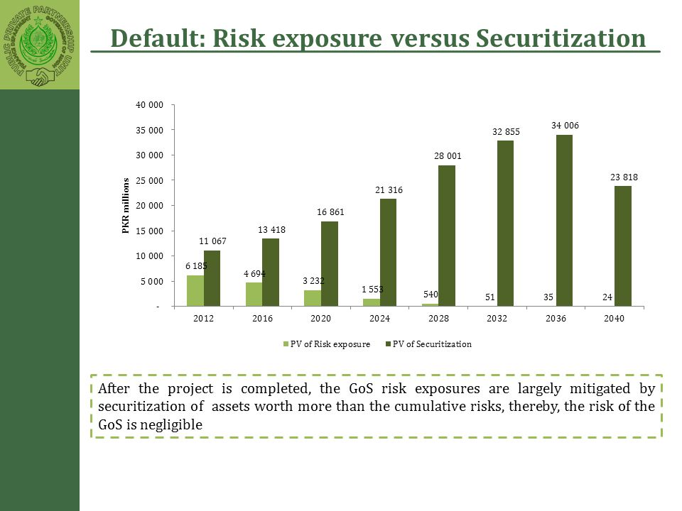 Default: Risk exposure versus Securitization After the project is completed, the GoS risk exposures are largely mitigated by securitization of assets worth more than the cumulative risks, thereby, the risk of the GoS is negligible