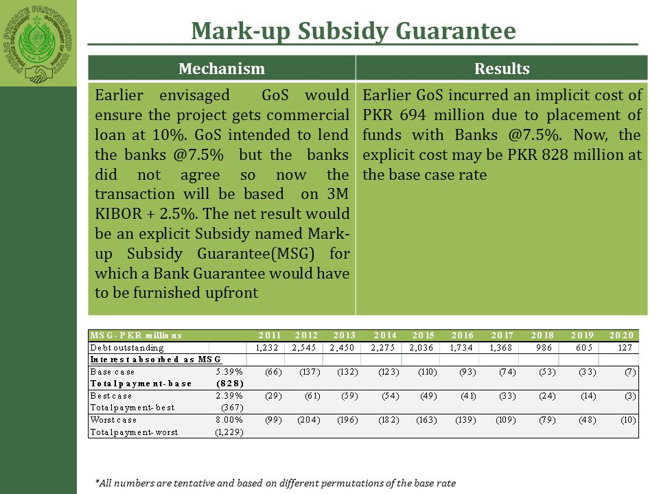 Mark-up Subsidy Guarantee MechanismResults Earlier envisaged GoS would ensure the project gets commercial loan at 10%.