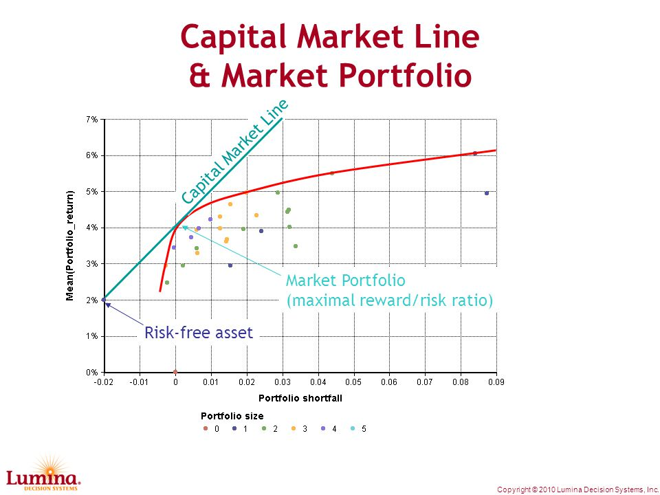 Copyright © 2010 Lumina Decision Systems, Inc. Capital Market Line & Market Portfolio Risk-free asset Capital Market Line Market Portfolio (maximal re