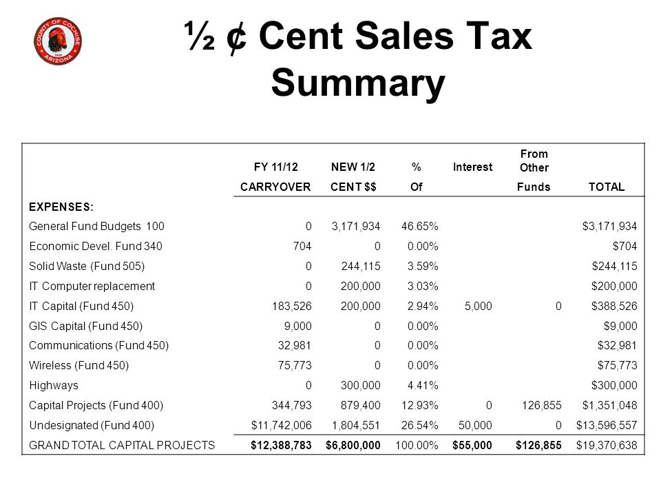 ½ ¢ Cent Sales Tax Summary FY 11/12NEW 1/2%Interest From Other CARRYOVERCENT $$Of FundsTOTAL EXPENSES: General Fund Budgets 10003,171,93446.65%$3,171,