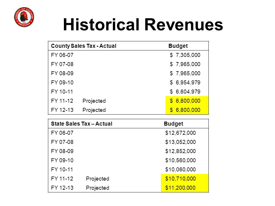 Historical Revenues County Sales Tax - ActualBudget FY 06-07 $ 7,305,000 FY 07-08 $ 7,965,000 FY 08-09 $ 7,965,000 FY 09-10 $ 6,954,979 FY 10-11 $ 6,604,979 FY 11-12Projected $ 6,800,000 FY 12-13Projected $ 6,800,000 State Sales Tax – ActualBudget FY 06-07 $12,672,000 FY 07-08 $13,052,000 FY 08-09 $12,852,000 FY 09-10 $10,560,000 FY 10-11 $10,060,000 FY 11-12Projected $10,710,000 FY 12-13Projected $11,200,000