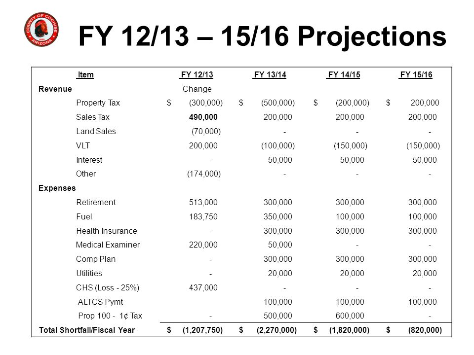 FY 12/13 – 15/16 Projections Item FY 12/13 FY 13/14 FY 14/15 FY 15/16 Revenue Change Property Tax $ (300,000) $ (500,000) $ (200,000) $ 200,000 Sales