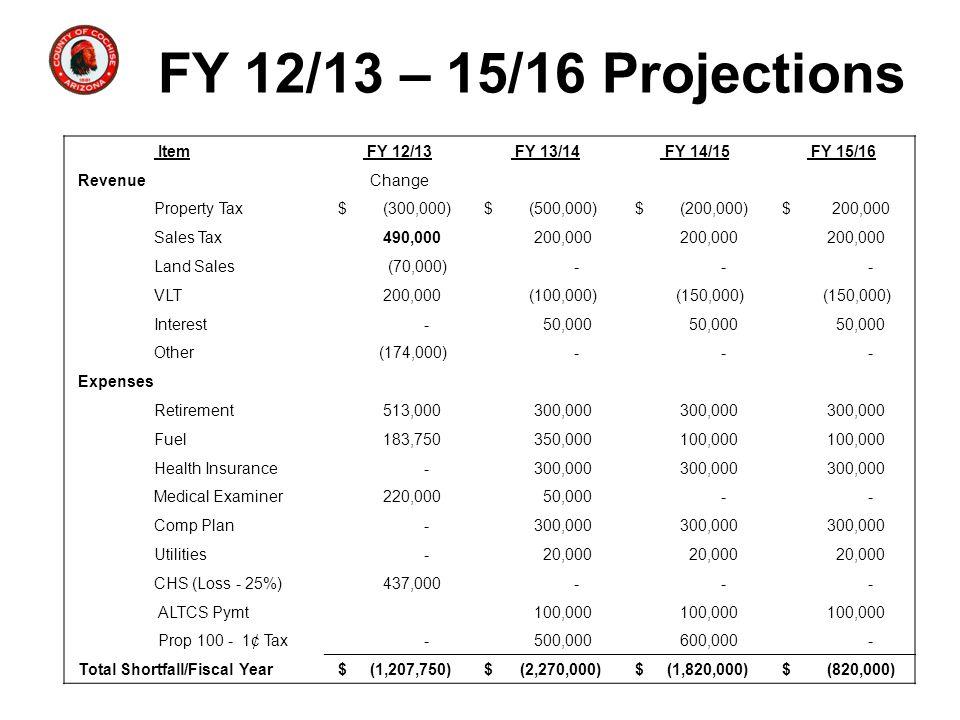 Cash Flow FY 11/12 – FY 15/16 Item FY 11/12 FY 12/13 FY 13/14 FY 14/15 FY 15/16 Total Shortfall/Fiscal Year $ (1,207,750) $ (2,270,000) $ (1,820,000) $ (820,000) No Cash Carry Forward Total Shortfall/Fiscal Year $ (1,207,750) $ (3,477,750) $ (5,297,750) $ (6,117,750) Using Cash Carry Forward FY 11/12 - 15/16 Cash Flow $ 10,500,000 $ 9,292,250 $ 7,022,250 $ 5,202,250 $ 4,382,250