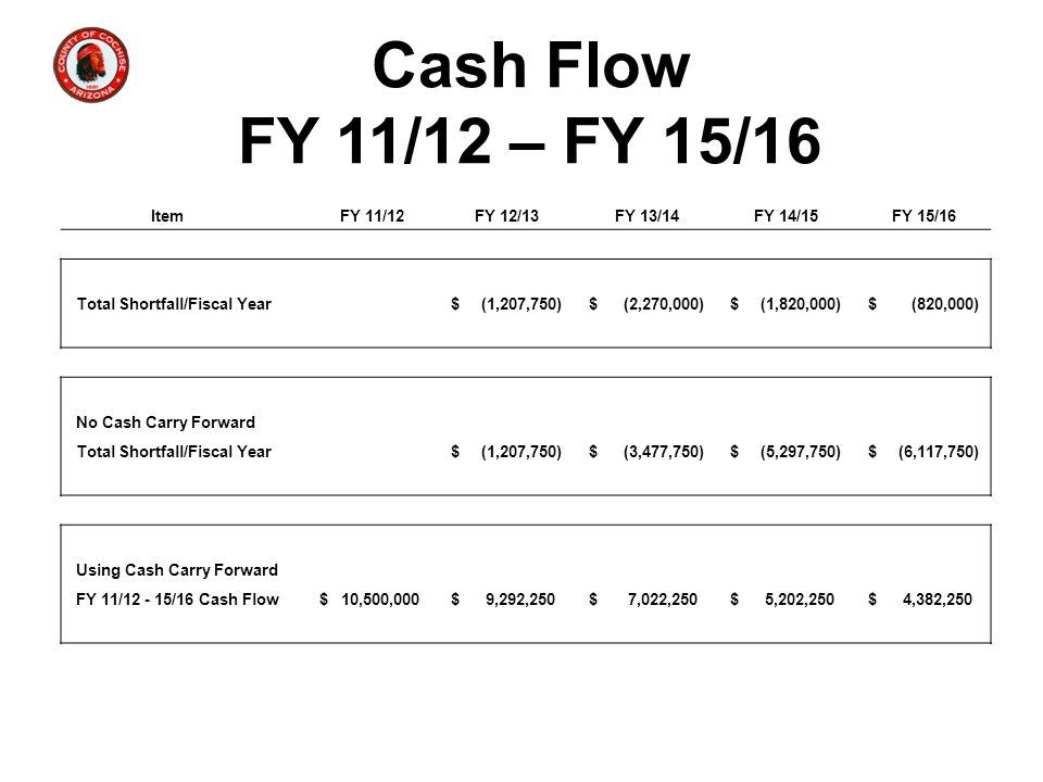 Cash Flow FY 11/12 – FY 15/16 Item FY 11/12 FY 12/13 FY 13/14 FY 14/15 FY 15/16 Total Shortfall/Fiscal Year $ (1,207,750) $ (2,270,000) $ (1,820,000) $ (820,000) No Cash Carry Forward Total Shortfall/Fiscal Year $ (1,207,750) $ (3,477,750) $ (5,297,750) $ (6,117,750) Using Cash Carry Forward FY 11/12 - 15/16 Cash Flow $ 10,500,000 $ 9,292,250 $ 7,022,250 $ 5,202,250 $ 4,382,250