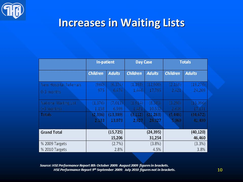 Increases in Waiting Lists Source: HSE Performance Report 8th October 2009: August 2009 figures in brackets. HSE Performance Report 9 th September 200