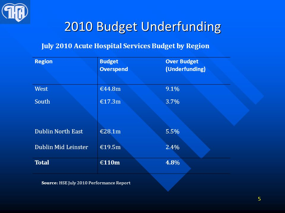 2010 Budget Underfunding RegionBudget Overspend Over Budget (Underfunding) West South €44.8m €17.3m 9.1% 3.7% Dublin North East€28.1m5.5% Dublin Mid L