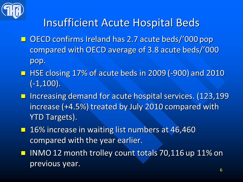 Insufficient Acute Hospital Beds O ECD confirms Ireland has 2.7 acute beds/'000 pop compared with OECD average of 3.8 acute beds/'000 pop. O ECD confi