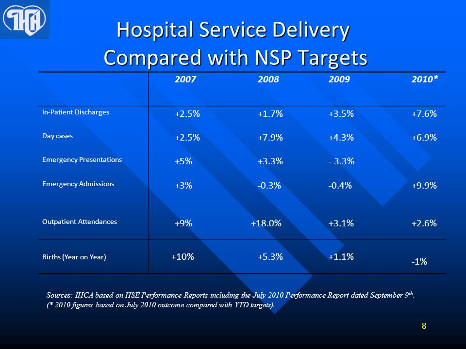 Actual Acute Hospital Activity Source: IHCA based on HSE Performance Reports dated 11 th February 2010 and September 9 th, 2010.