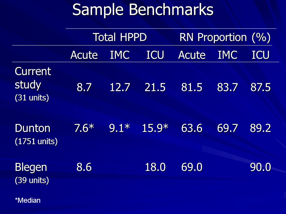 Sample Benchmarks Total HPPD RN Proportion (%) AcuteIMCICUAcuteIMCICU Current study (31 units) 8.712.721.581.583.787.5 Dunton (1751 units) 7.6*9.1*15.9*63.669.789.2 Blegen (39 units) 8.618.069.090.0 *Median