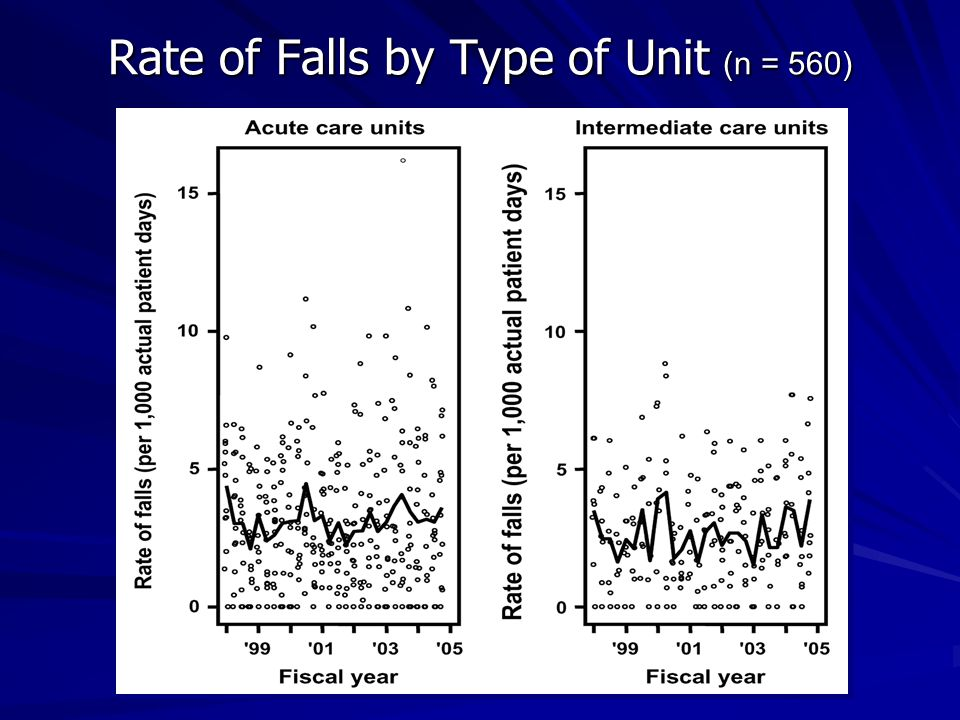 Rate of Falls by Type of Unit (n = 560)