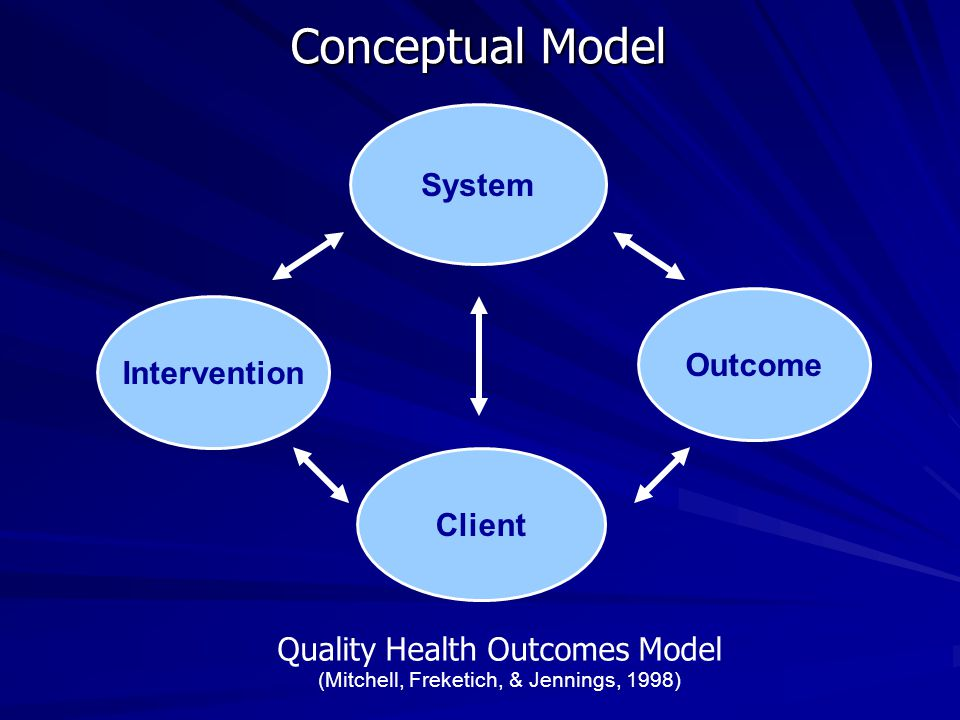 Conceptual Model System Outcome Intervention Client Quality Health Outcomes Model (Mitchell, Freketich, & Jennings, 1998)