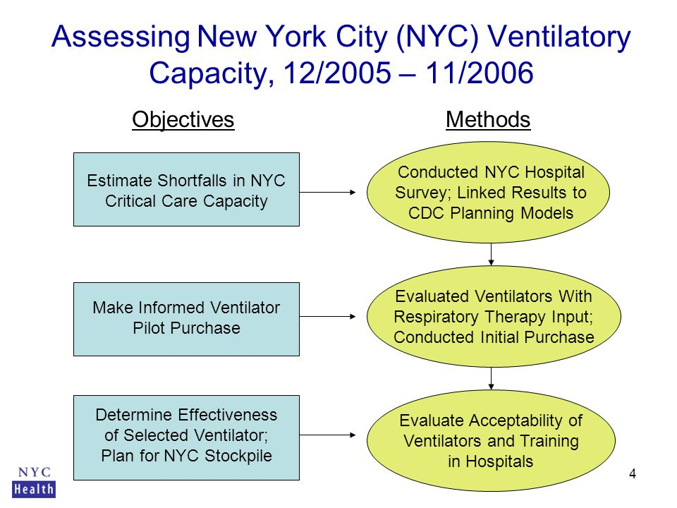 4 Estimate Shortfalls in NYC Critical Care Capacity Conducted NYC Hospital Survey; Linked Results to CDC Planning Models Make Informed Ventilator Pilot Purchase Evaluated Ventilators With Respiratory Therapy Input; Conducted Initial Purchase Determine Effectiveness of Selected Ventilator; Plan for NYC Stockpile Evaluate Acceptability of Ventilators and Training in Hospitals Assessing New York City (NYC) Ventilatory Capacity, 12/2005 – 11/2006 ObjectivesMethods