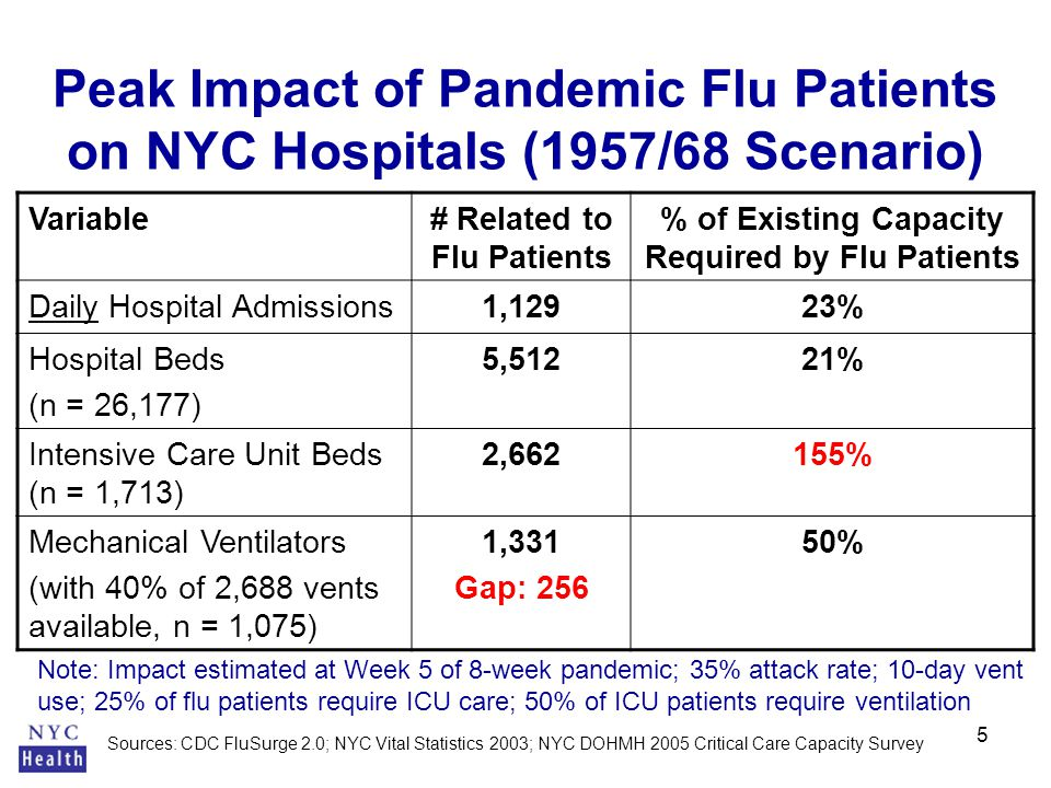 5 Peak Impact of Pandemic Flu Patients on NYC Hospitals (1957/68 Scenario) Variable# Related to Flu Patients % of Existing Capacity Required by Flu Patients Daily Hospital Admissions1,12923% Hospital Beds (n = 26,177) 5,51221% Intensive Care Unit Beds (n = 1,713) 2,662155% Mechanical Ventilators (with 40% of 2,688 vents available, n = 1,075) 1,331 Gap: 256 50% Sources: CDC FluSurge 2.0; NYC Vital Statistics 2003; NYC DOHMH 2005 Critical Care Capacity Survey Note: Impact estimated at Week 5 of 8-week pandemic; 35% attack rate; 10-day vent use; 25% of flu patients require ICU care; 50% of ICU patients require ventilation