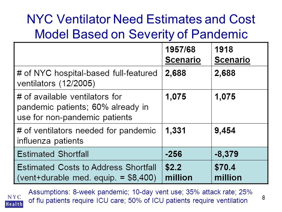 8 NYC Ventilator Need Estimates and Cost Model Based on Severity of Pandemic Sources: CDC FluSurge 2.0 and FluAid; NYC DOHMH 12/2005 Critical Care Capacity Survey Assumptions: 8-week pandemic; 10-day vent use; 35% attack rate; 25% of flu patients require ICU care; 50% of ICU patients require ventilation 1957/68 Scenario 1918 Scenario # of NYC hospital-based full-featured ventilators (12/2005) 2,688 # of available ventilators for pandemic patients; 60% already in use for non-pandemic patients 1,075 # of ventilators needed for pandemic influenza patients 1,3319,454 Estimated Shortfall-256-8,379 Estimated Costs to Address Shortfall (vent+durable med.