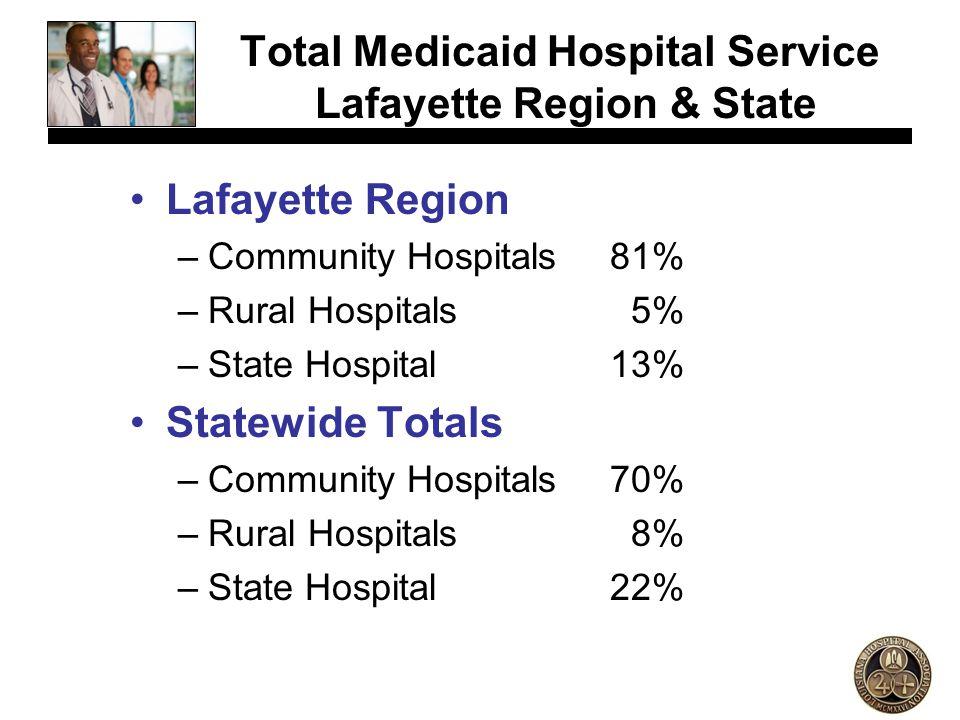Total Medicaid Hospital Service Lafayette Region & State Lafayette Region –Community Hospitals81% –Rural Hospitals 5% –State Hospital13% Statewide Tot